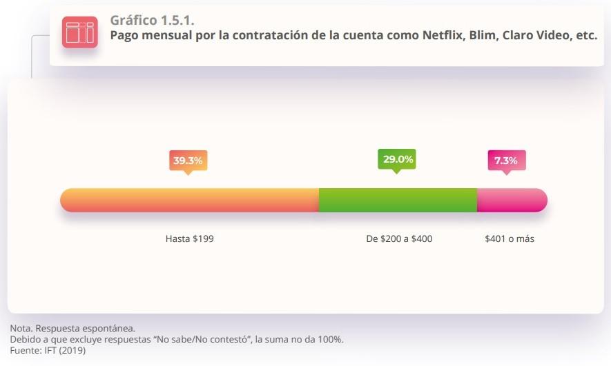 pago mensual streaming mexico